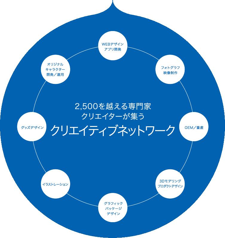 2,500を越える専門家 クリエイターが集うクリエイティブネットワーク WEBデザイン アプリ開発 フォトグラフ映像制作 OEM/量産 3Dモデリングプロダクトデザイン グラフィックパッケージプロダクトデザイン イラストレーション グッズデザイン オリジナルキャラクター開発/運用